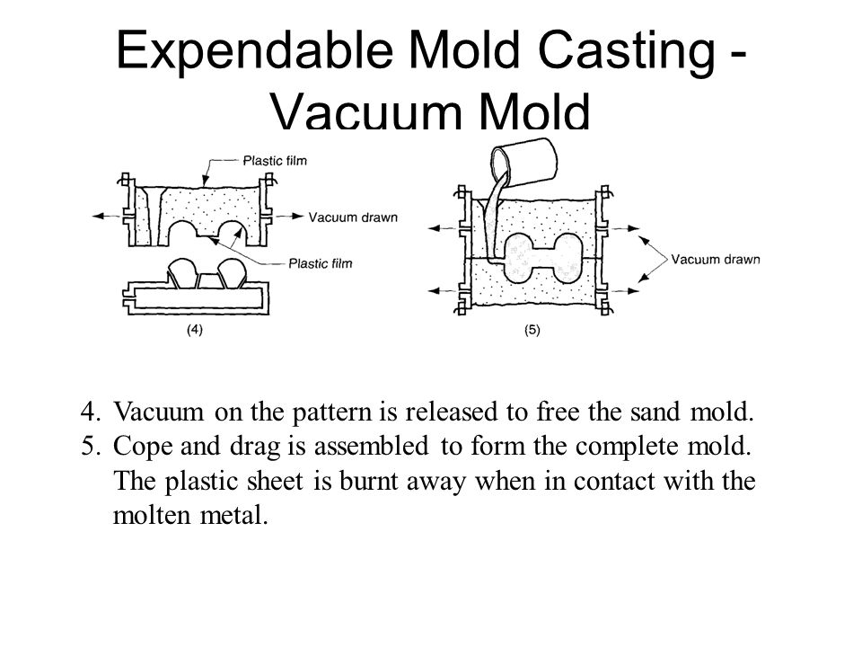 Expendable Mold Casting - Vacuum Mold 4.Vacuum on the pattern is released to free the sand mold. 5.Cope and drag is assembled to form the complete mol
