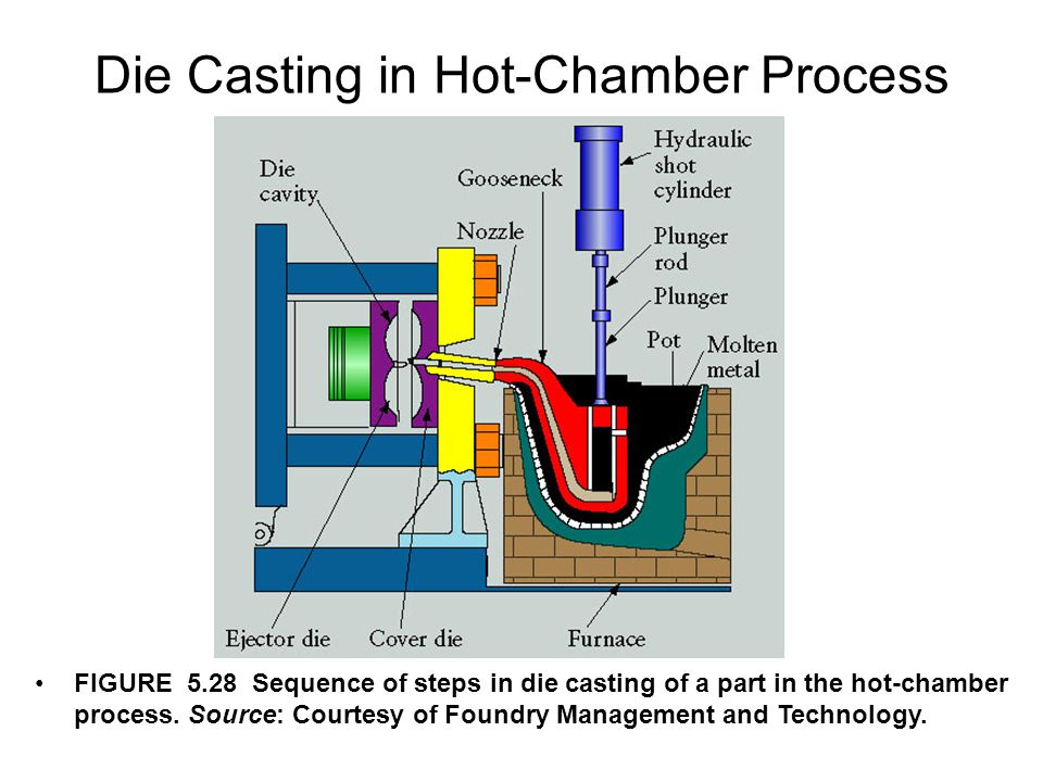 Die Casting in Hot-Chamber Process FIGURE 5.28 Sequence of steps in die casting of a part in the hot-chamber process. Source: Courtesy of Foundry Mana