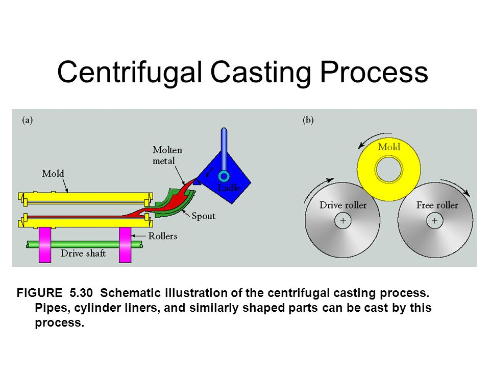Centrifugal Casting Process FIGURE 5.30 Schematic illustration of the centrifugal casting process. Pipes, cylinder liners, and similarly shaped parts