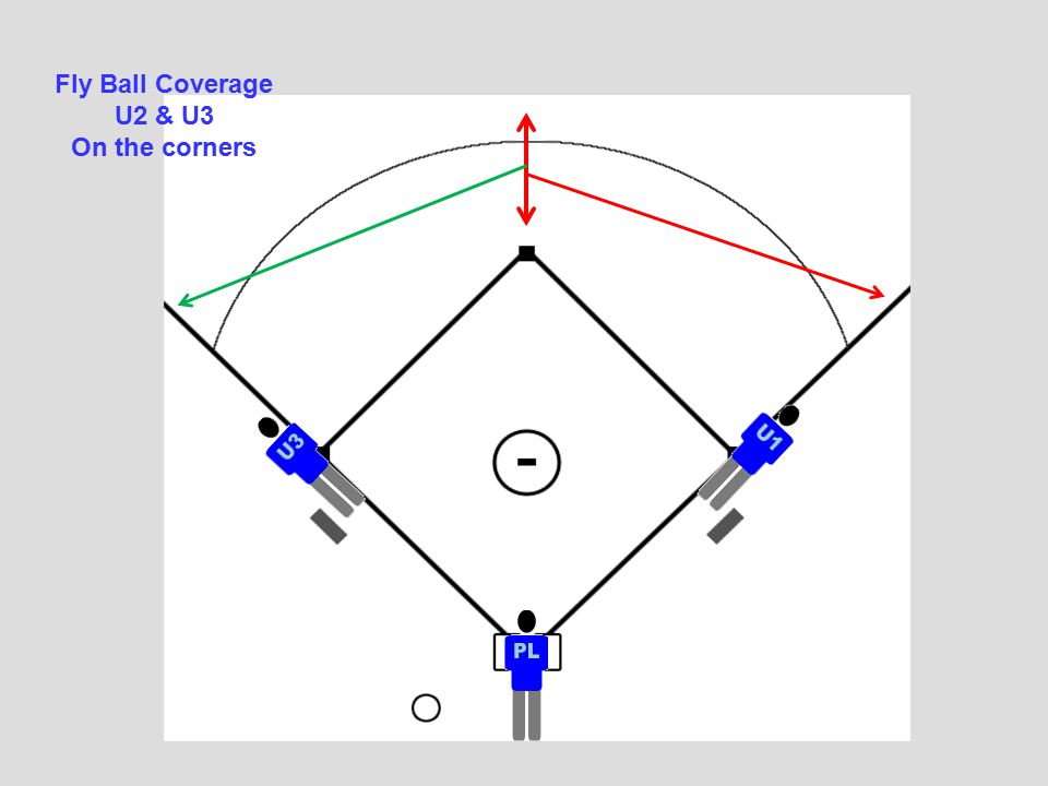 Fly Ball Coverage U2 & U3 On the corners