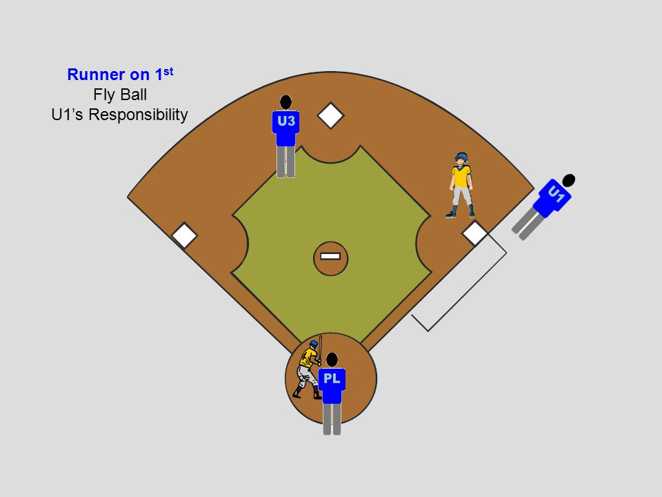 Fly Ball U1's Responsibility