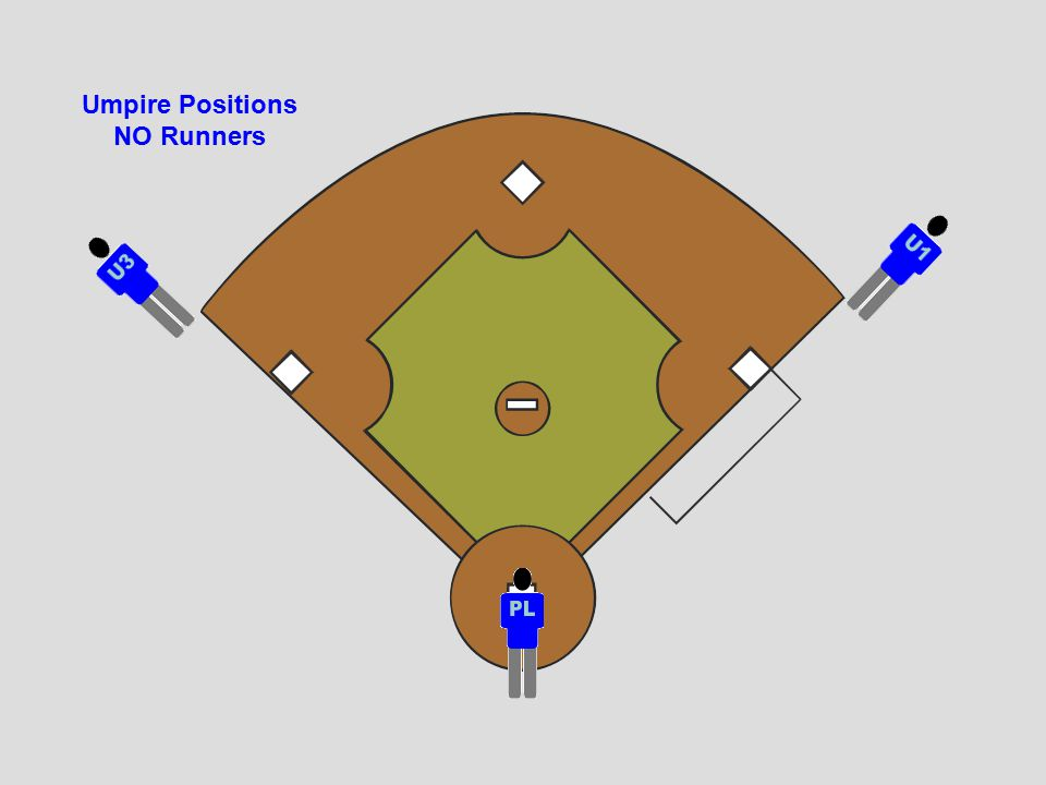 Umpire Positions NO Runners