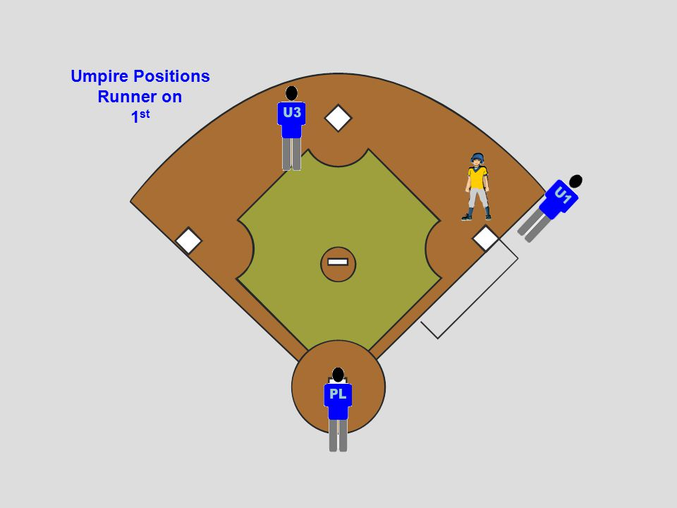 Runner on 2 nd Fly Ball U3's Responsibility