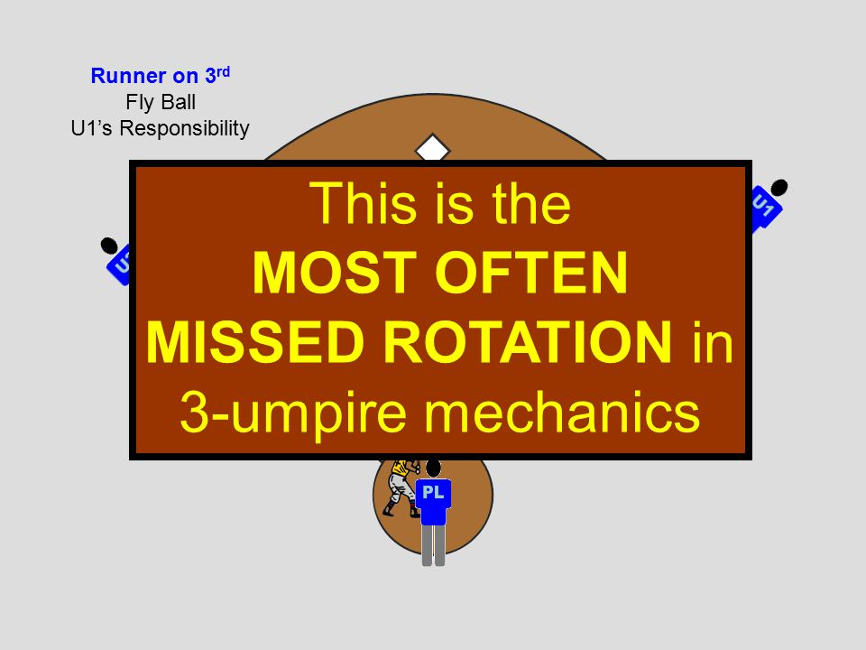 Fly Ball U1's Responsibility This is the MOST OFTEN MISSED ROTATION in 3-umpire mechanics