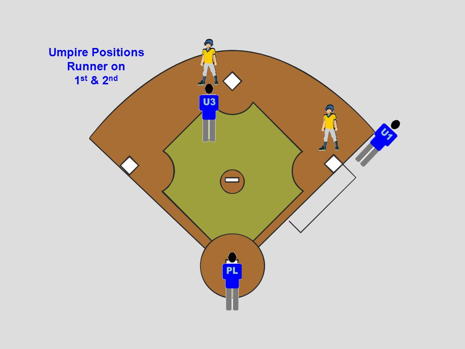 Runners on 1 st and 3 rd Base Hit