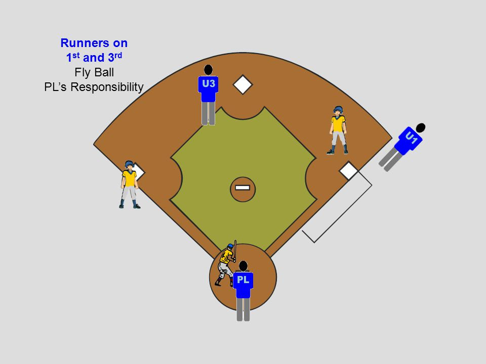 Runners on 1 st and 3 rd Fly Ball PL's Responsibility