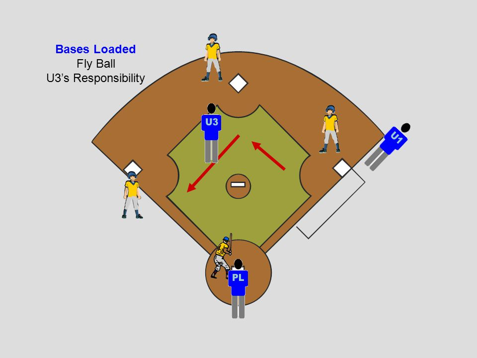 Bases Loaded Fly Ball U3's Responsibility