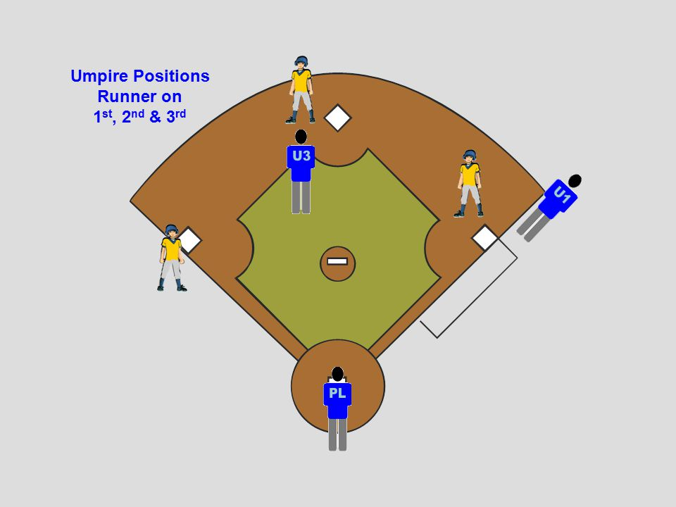 Umpire Positions Runner on 1 st, 2 nd & 3 rd