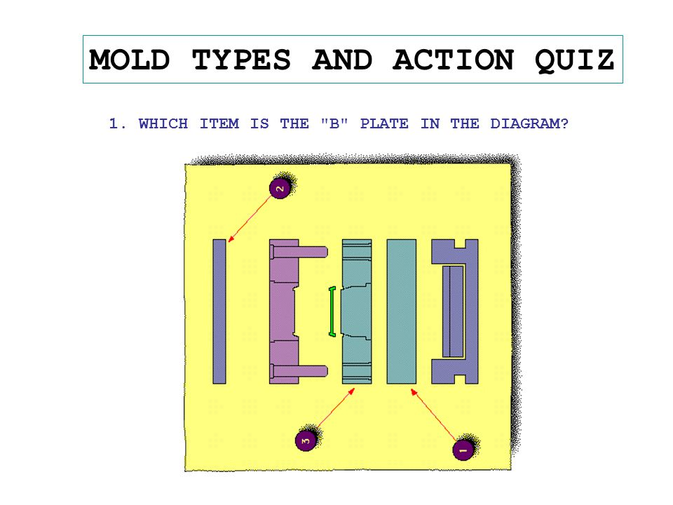 MOLD TYPES AND ACTION QUIZ 1. WHICH ITEM IS THE B PLATE IN THE DIAGRAM?
