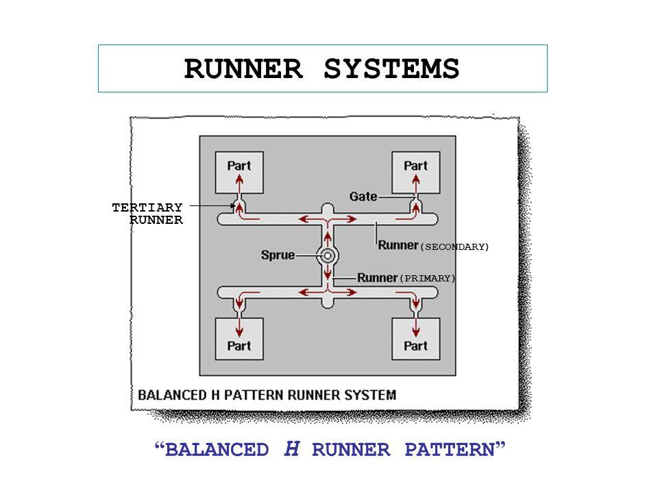 """RUNNER SYSTEMS """" BALANCED H RUNNER PATTERN """" (SECONDARY) TERTIARY RUNNER (PRIMARY)"""