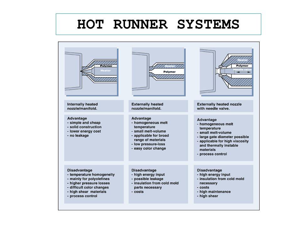 HOT RUNNER SYSTEMS