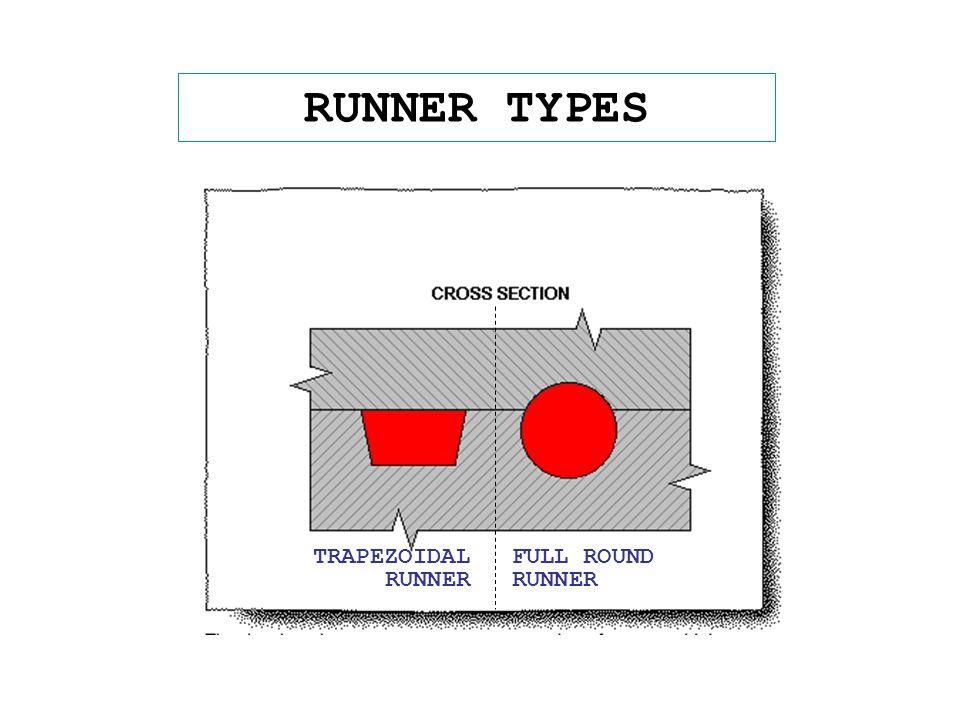 RUNNER TYPES FULL ROUND RUNNER TRAPEZOIDAL RUNNER