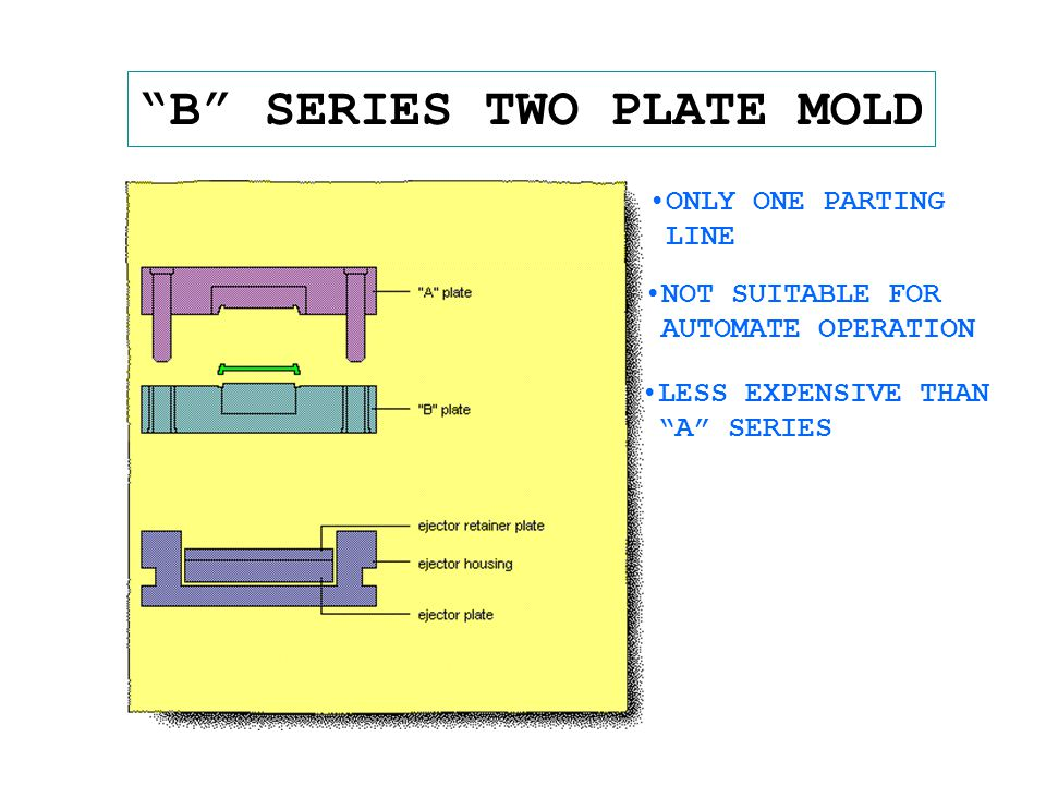 B SERIES TWO PLATE MOLD ONLY ONE PARTING LINE NOT SUITABLE FOR AUTOMATE OPERATION LESS EXPENSIVE THAN A SERIES