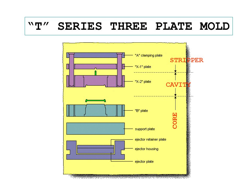 """T"" SERIES THREE PLATE MOLD CORE CAVITY STRIPPER"