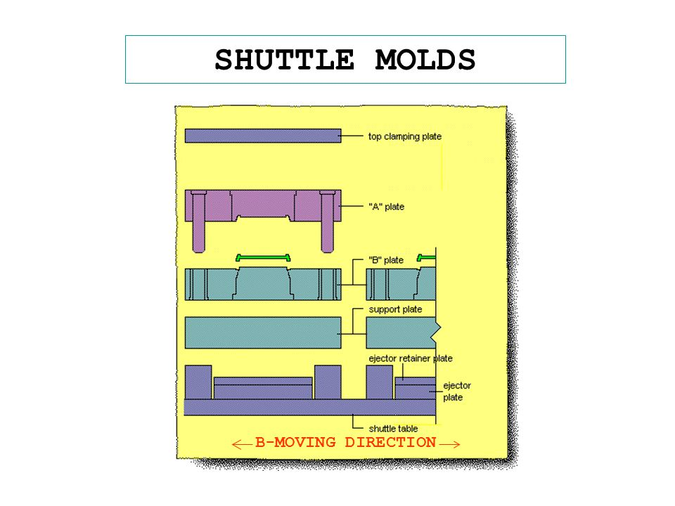 STACK MOLDS MULTI CAVITIES MOLD REQUIRE LESS CLAMPING FORCE TYICALLY USED FOR HOT RUNNER