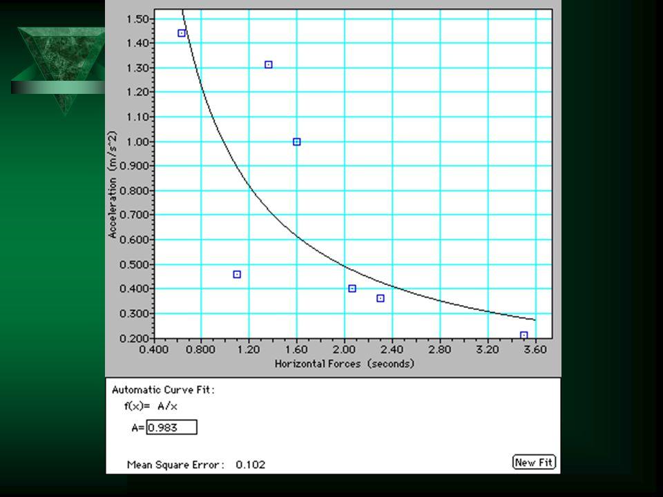 Acceleration Graph- Race Car  1. From 0-1 sec how far did the race car go?  2. From 1-2 sec?  3. From 2-3 sec?  4. Is the car accelerating or dece