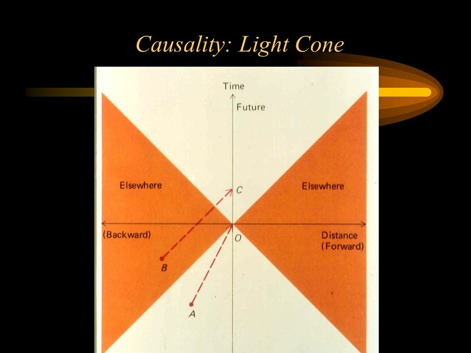 Causality: Light Cone
