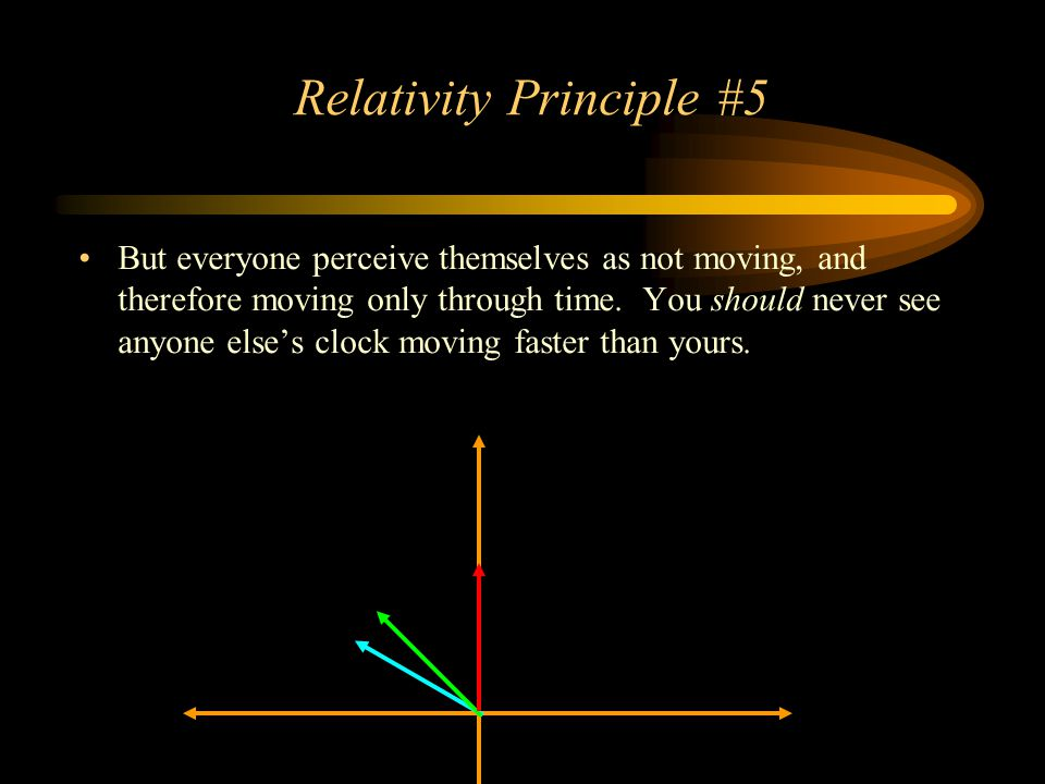 Relativity Principle #5 But everyone perceive themselves as not moving, and therefore moving only through time. You should never see anyone else's clo