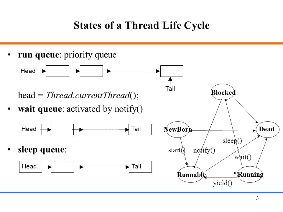 3 States of a Thread Life Cycle Blocked NewBorn Dead Runnable Running start() yield() wait() notify() sleep() run queue: priority queue head = Thread.
