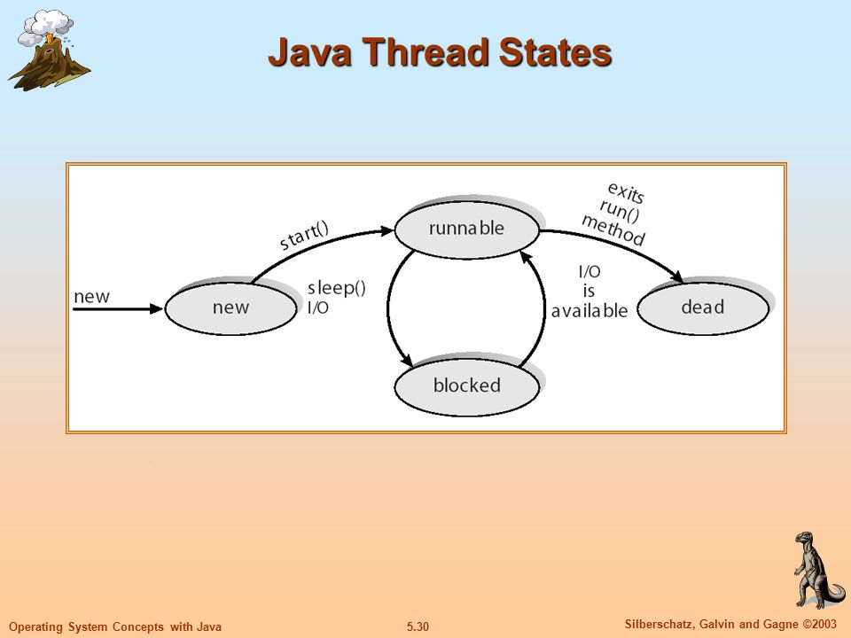 5.30 Silberschatz, Galvin and Gagne ©2003 Operating System Concepts with Java Java Thread States