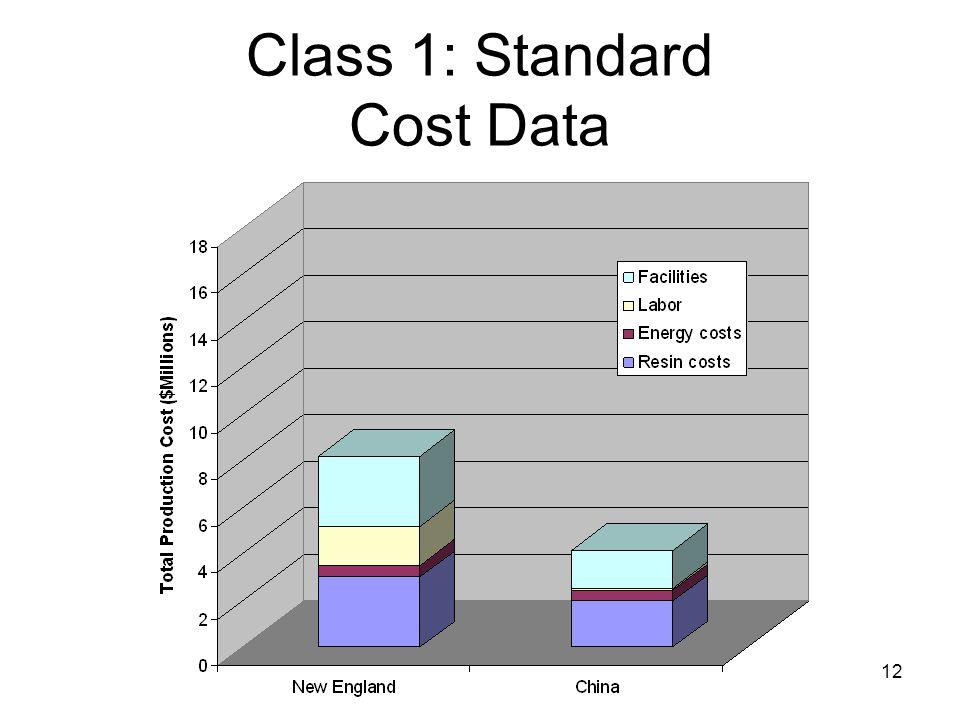 12 Class 1: Standard Cost Data