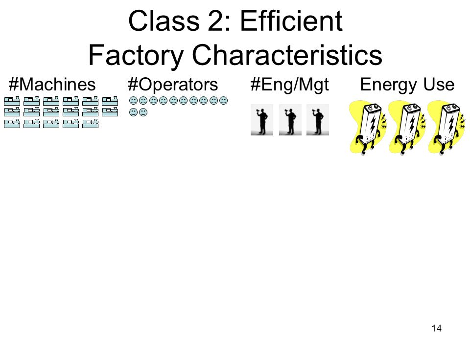 14 Class 2: Efficient Factory Characteristics #Operators#Machines#Eng/MgtEnergy Use