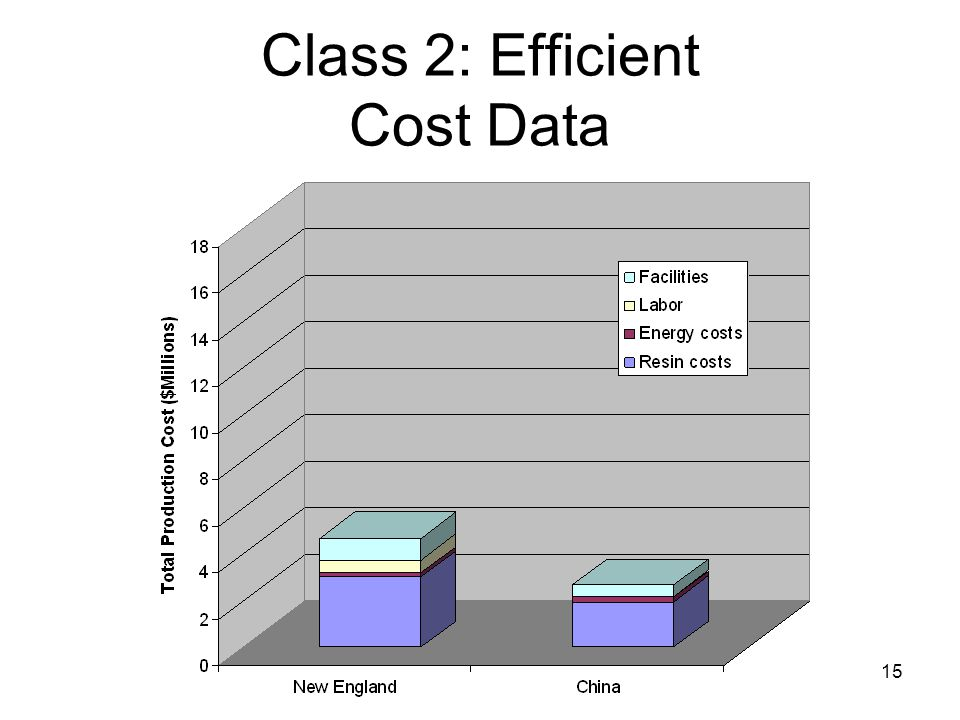 15 Class 2: Efficient Cost Data