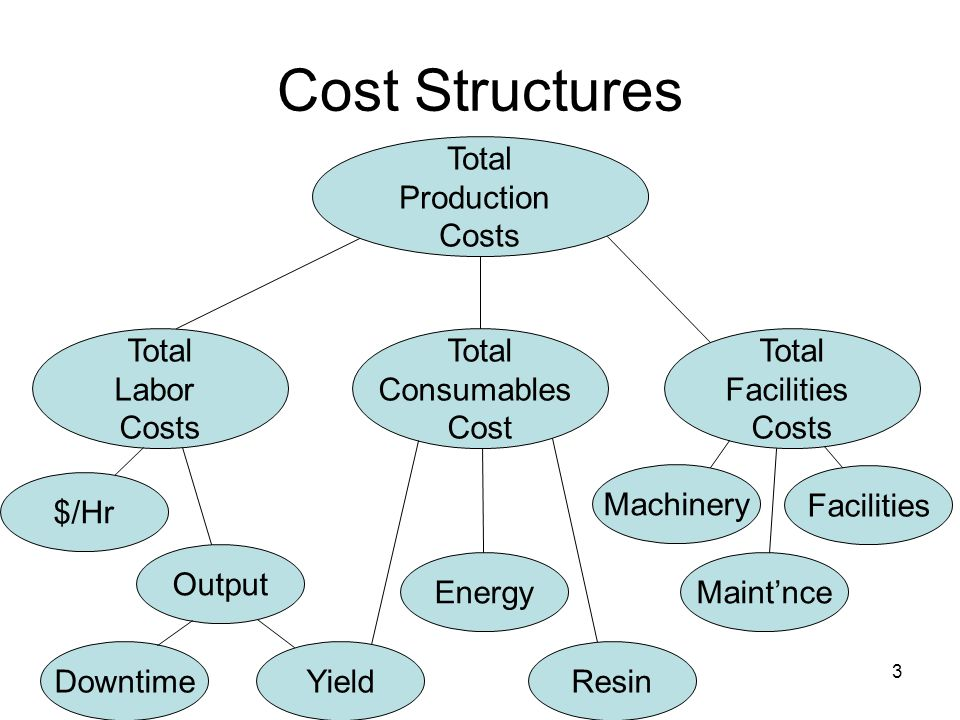 3 Cost Structures Total Production Costs Total Labor Costs Total Consumables Cost Total Facilities Costs Machinery Maint'nce Facilities Yield $/Hr Output Downtime Energy Resin