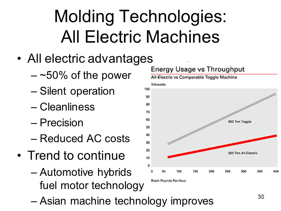 30 Molding Technologies: All Electric Machines All electric advantages –~50% of the power –Silent operation –Cleanliness –Precision –Reduced AC costs Trend to continue –Automotive hybrids fuel motor technology –Asian machine technology improves