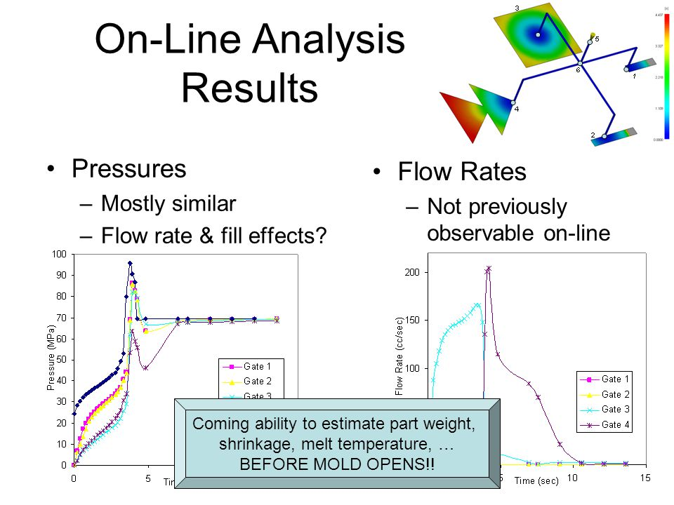 37 On-Line Analysis Results Pressures –Mostly similar –Flow rate & fill effects? Flow Rates –Not previously observable on-line Coming ability to estim