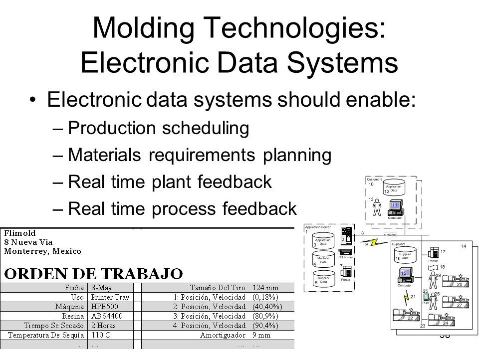 38 Molding Technologies: Electronic Data Systems Electronic data systems should enable: –Production scheduling –Materials requirements planning –Real