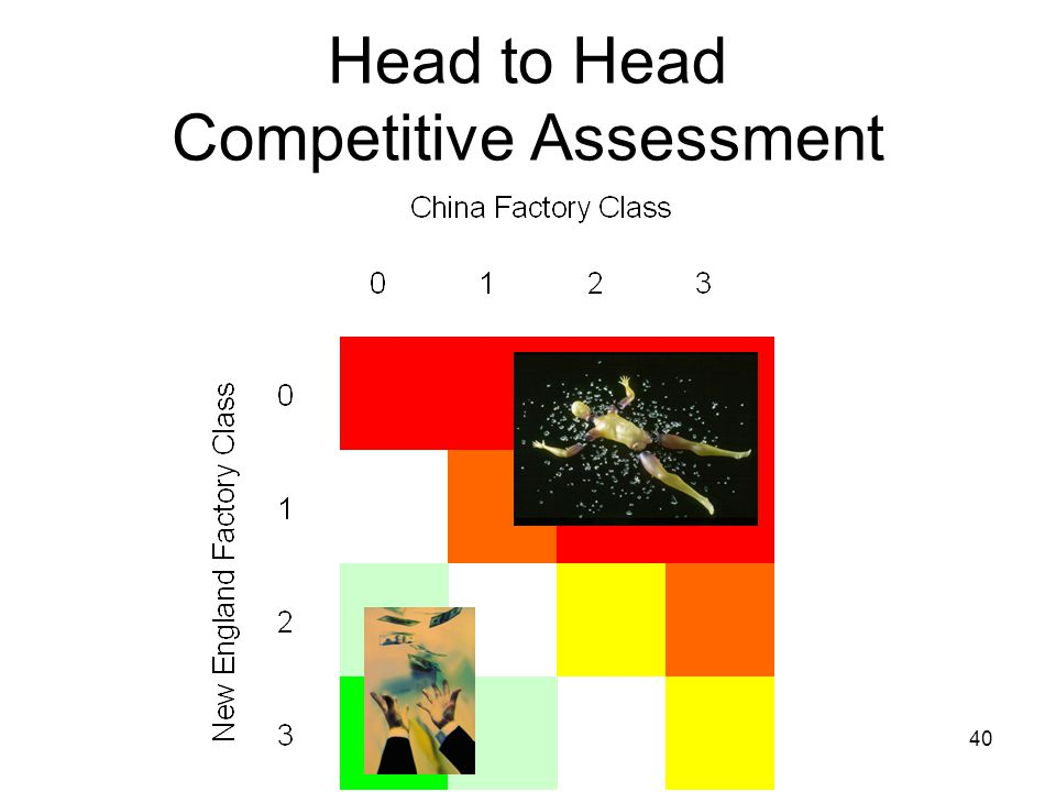 40 Head to Head Competitive Assessment