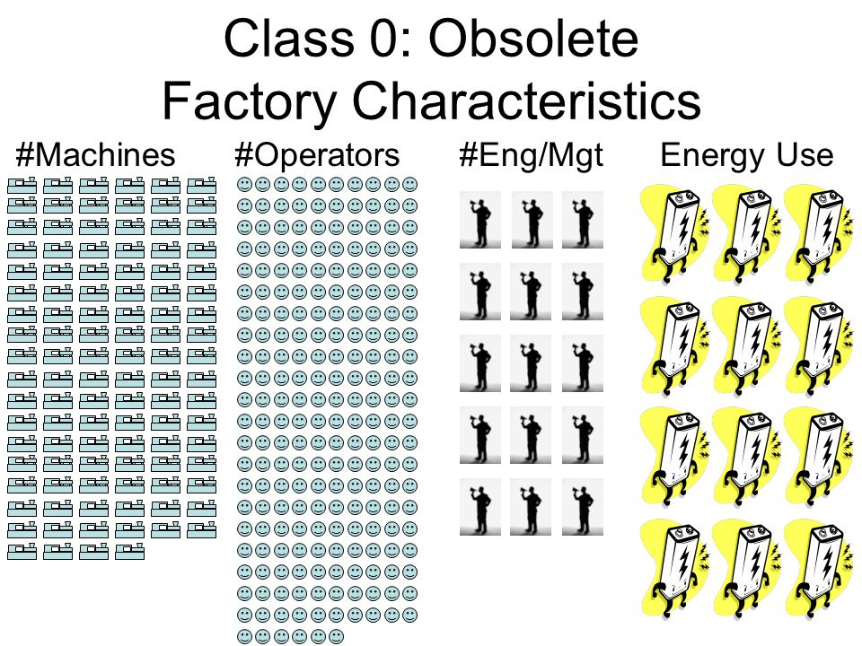 8 Class 0: Obsolete Factory Characteristics #Operators#Machines#Eng/MgtEnergy Use