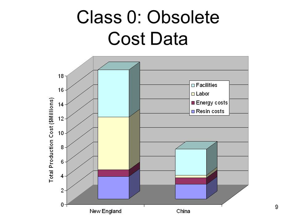 9 Class 0: Obsolete Cost Data