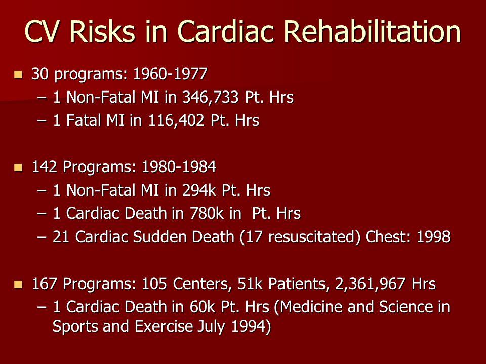 CV Risks in Cardiac Rehabilitation 30 programs: 1960-1977 30 programs: 1960-1977 –1 Non-Fatal MI in 346,733 Pt.