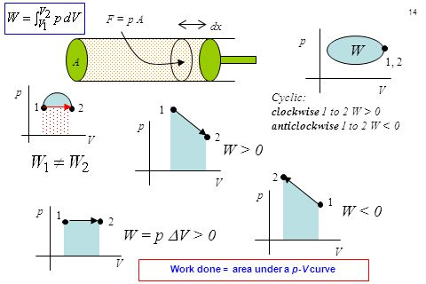 14 F = p A dx A 1, 2 1 p p p V V V 1 2 2 p V 1 2 W = p  V > 0 W < 0 W Cyclic: clockwise 1 to 2 W > 0 anticlockwise 1 to 2 W < 0 W > 0 1 2 V p Work done = area under a p-V curve