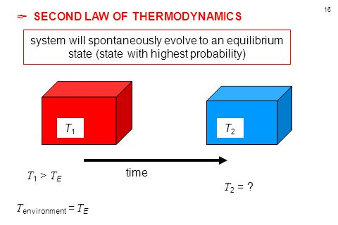 16  SECOND LAW OF THERMODYNAMICS T environment = T E T1T1 T2T2 T 1 > T E time T 2 = .