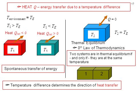 17 T1T1 T2T2 T 1 > T E T environment  T E T 2 = T E Heat Q net < 0 Q = 0 Thermal Equilibrium  0 th Law of Thermodynamics  HEAT Q – energy transfer due to a temperature difference Spontaneous transfer of energy  Temperature difference determines the direction of heat transfer Two systems are in thermal equilibrium if - and only if - they are at the same temperature T 1 < T E T1T1 Heat Q net > 0 1 2