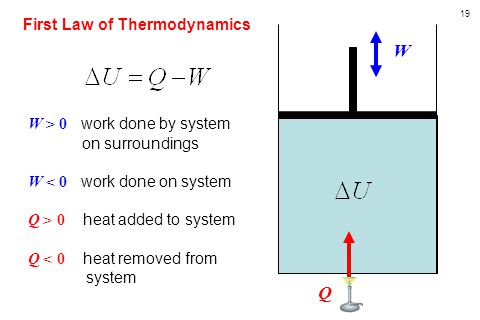 19 W Q First Law of Thermodynamics W > 0 work done by system on surroundings W < 0 work done on system Q > 0 heat added to system Q < 0 heat removed from system
