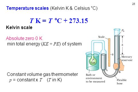 26 Temperature scales (Kelvin K & Celsius °C) T K = T °C + 273.15 Kelvin scale Absolute zero 0 K min total energy ( KE + PE ) of system Constant volume gas thermometer p = constant x T ( T in K)