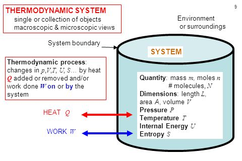 9 THERMODYNAMIC SYSTEM single or collection of objects macroscopic & microscopic views Environment or surroundings System boundary SYSTEM HEAT Q WORK W Quantity: mass m, moles n # molecules, N Dimensions: length L, area A, volume V Pressure P Temperature T Internal Energy U Entropy S Thermodynamic process: changes in p,V,T, U, S … by heat Q added or removed and/or work done W on or by the system