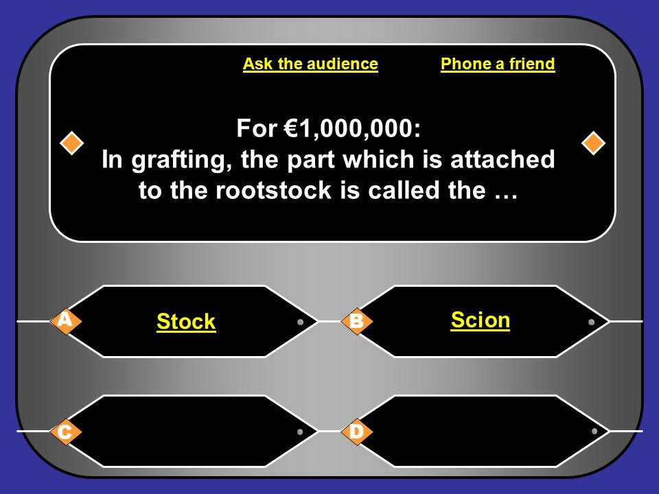 Congratulations You are a Millionaire.