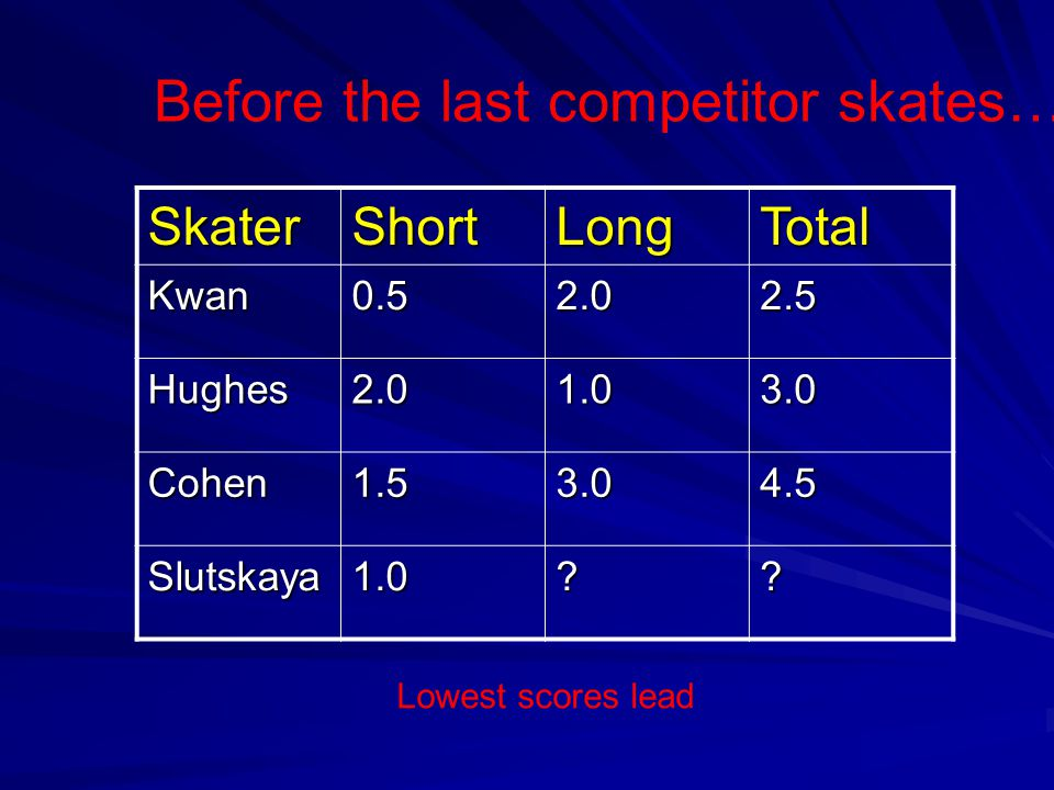 SkaterShortLongTotal Kwan0.52.02.5 Hughes2.01.03.0 Cohen1.53.04.5 Slutskaya1.0?? Before the last competitor skates… Lowest scores lead