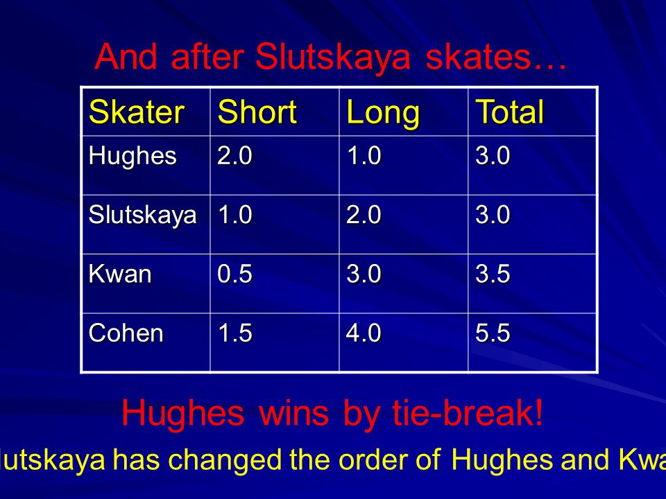 SkaterShortLongTotal Hughes2.01.03.0 Slutskaya1.02.03.0 Kwan0.53.03.5 Cohen1.54.05.5 And after Slutskaya skates… Hughes wins by tie-break.