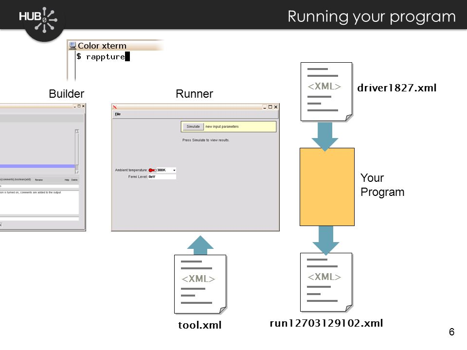 6 run12703129102.xml Your Program Running your program Builder Runner tool.xml driver1827.xml