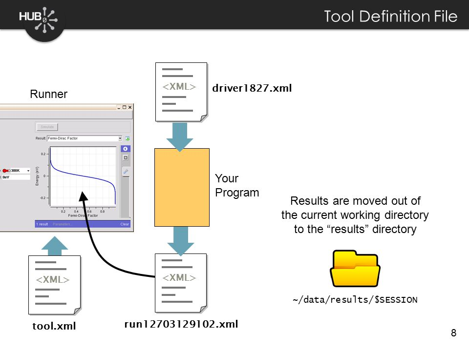 8 Tool Definition File Runner tool.xml ~/data/results/$SESSION Results are moved out of the current working directory to the results directory run12703129102.xml Your Program driver1827.xml