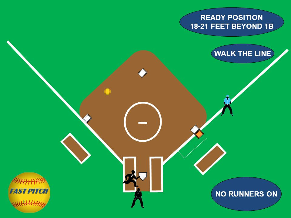 NO RUNNERS ON READY POSITION 18-21 FEET BEYOND 1B WALK THE LINE FAST PITCH