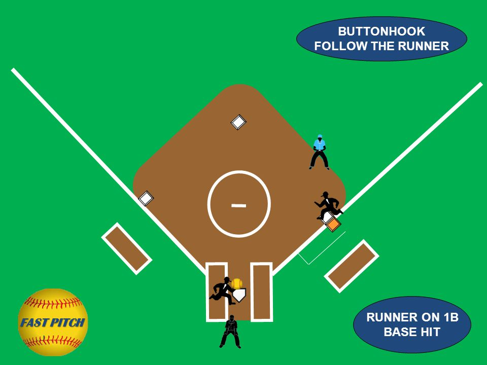 BUTTONHOOK FOLLOW THE RUNNER RUNNER ON 1B BASE HIT FAST PITCH