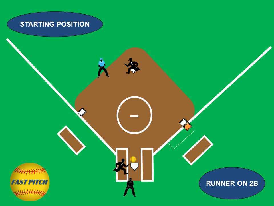 STARTING POSITION RUNNER ON 2B FAST PITCH