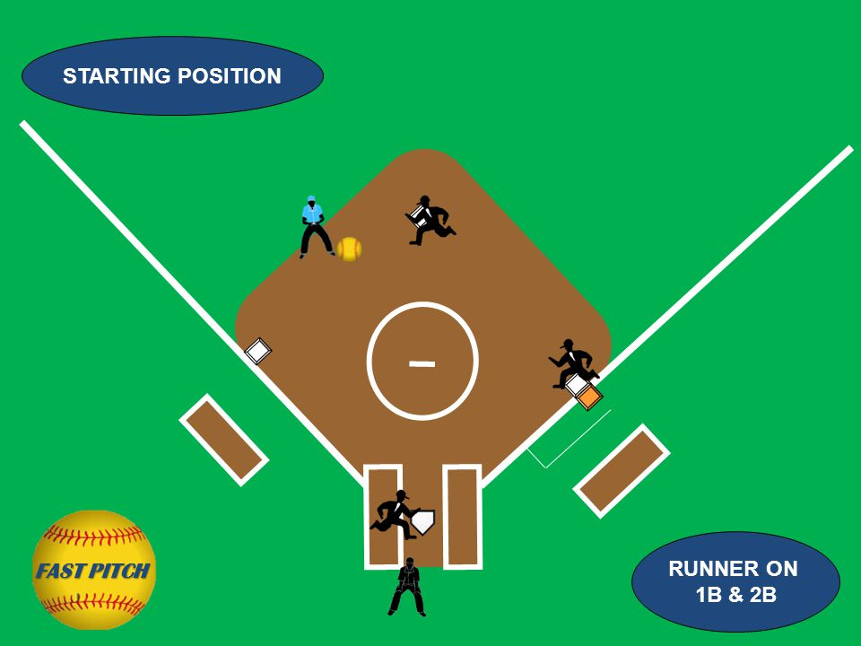 RUNNER ON 1B & 2B FAST PITCH STARTING POSITION